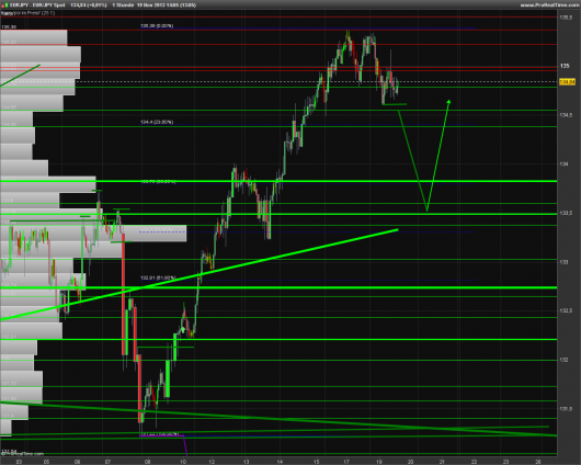 EUR/JPY Chart 19.11.2013