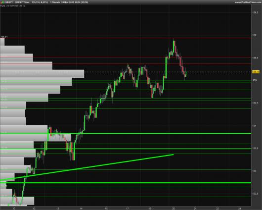 EUR/JPY Chart 20.11.2013