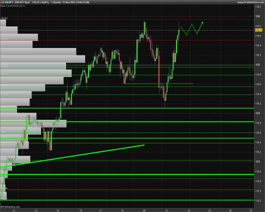 EUR/JPY Chart 21.11.2013