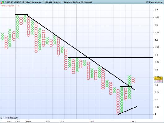 EUR/CHF Chart 20.12.2013