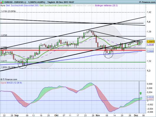 EUR/USD 05.12.2013