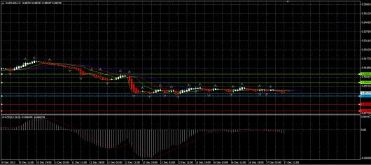 AUD/USD Chart 17.12.2013