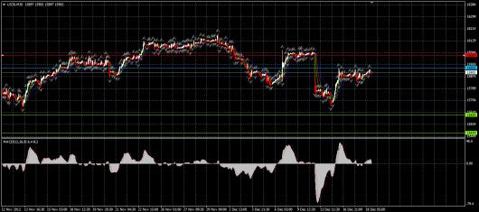DJIA Chart 18.12.2013