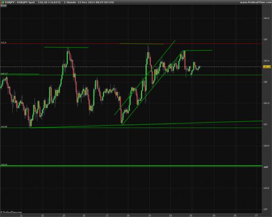 EUR/JPY Chart 23.12.2013