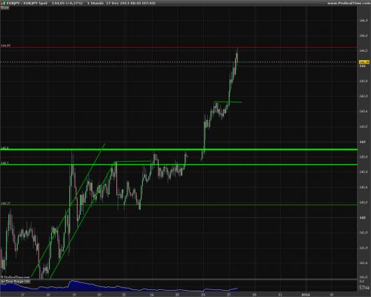 EUR/JPY Chart 27.12.2013