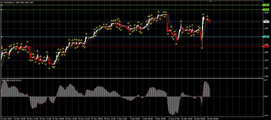 NASDAQ Chart 19.12.2013
