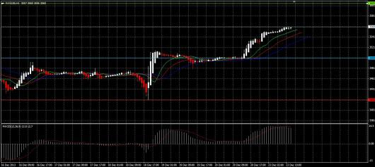 NASDAQ Chart 23.12.2013