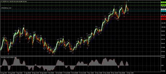 USD/JPY Chart 16.12.2013