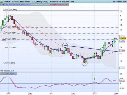 EUR/AUD Chart 16.01.2014