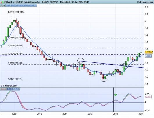 EUR/AUD Chart 30.01.2014