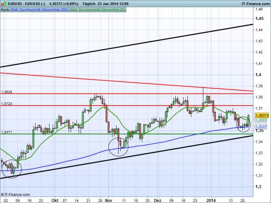 EUR/USD Chart 23.01.2014