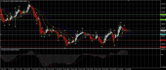AUD/USD Chart 06.01.2014