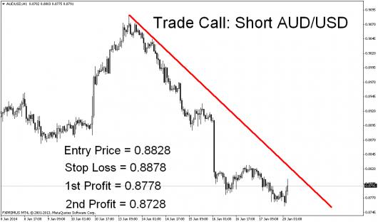 AUD/USD Marktausblick 20.01.2014