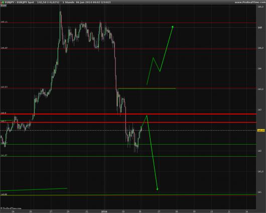 EUR/JPY Chart 06.01.2014