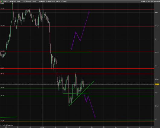 EUR/JPY Chart 07.01.2014