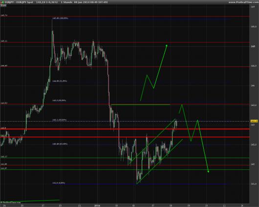 eur-jpy-chart-20140108