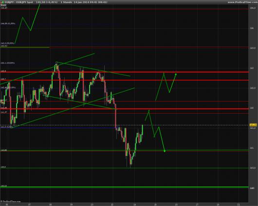 EUR/JPY Chart 14.01.2014