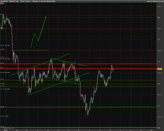 EUR/JPY Chart 16.01.2014