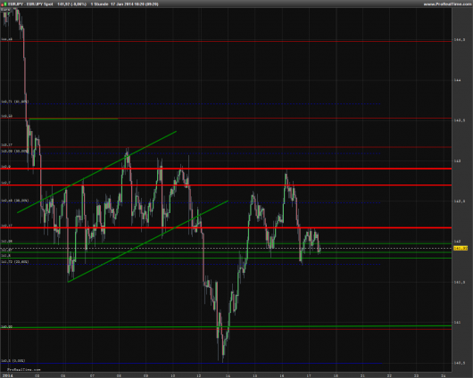 EUR/JPY Chart 17.01.2014