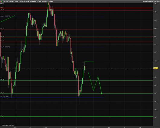 EUR/JPY Chart 20.01.2014