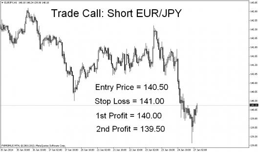 EUR/JPY Marktausblick 28.01.2014