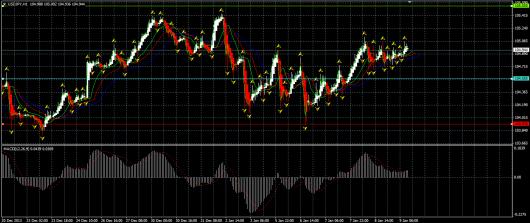 USD/JPY Chart 09.01.2014