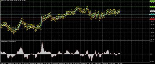 USD/JPY Chart 10.01.2014