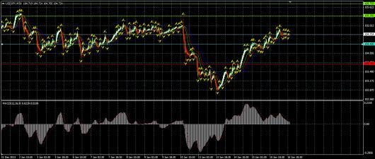 USD/JPY Chart 16.01.2014