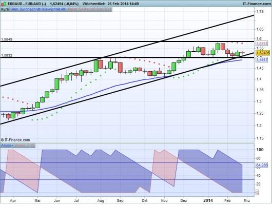 EUR/AUD Chart 26.02.2014
