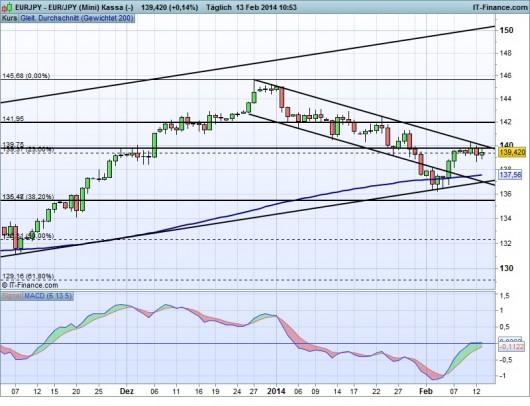 EUR/JPY Chart 13.02.2014