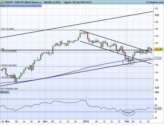 EUR/JPY Chart 20.02.2013