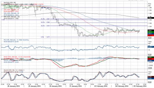 EUR/USD Chart 05.02.2014