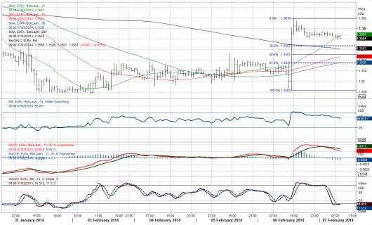 EUR/USD Chart 07.02.2014