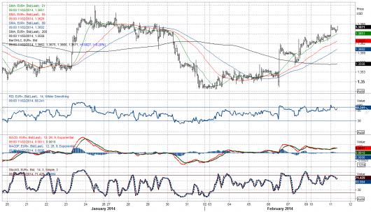 EUR/USD Chart 11.02.2014