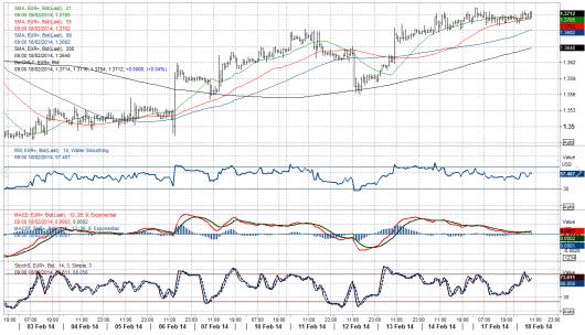 EUR/USD Chart 18.02.2014
