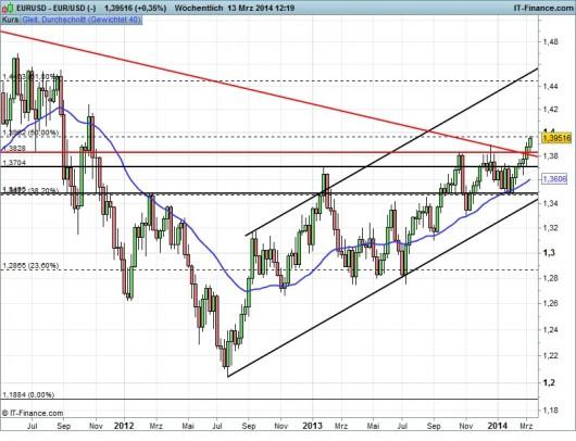 EUR/USD Chart 13.03.2014