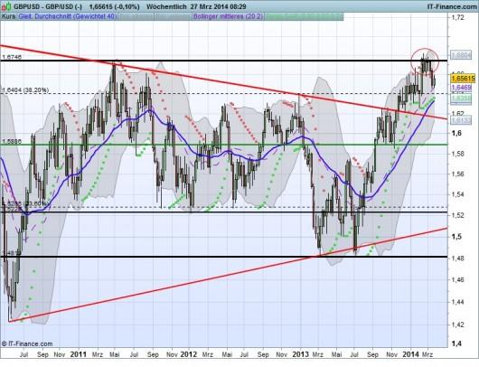 GBP/USD Chart 27.03.2014