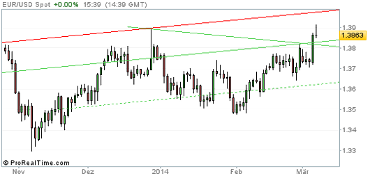 EUR/USD Chart 07.03.2014