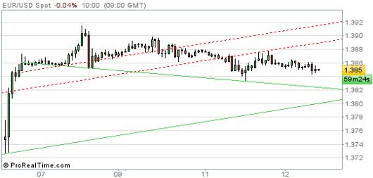 EUR/USD Chart 12.03.2014