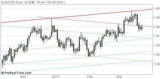 EUR/USD Chart 24.03.2014