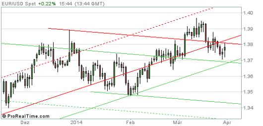 EUR/USD Chart 31.03.2014