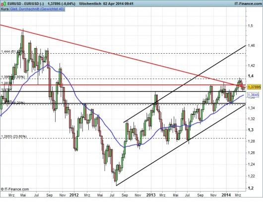 EUR/USD Chart 02.04.2014