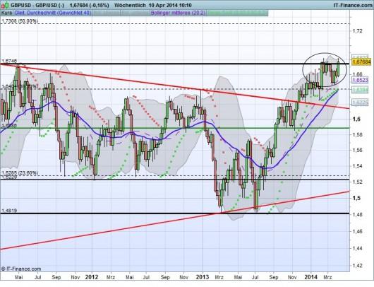 GBP/USD Chart 10.04.2014