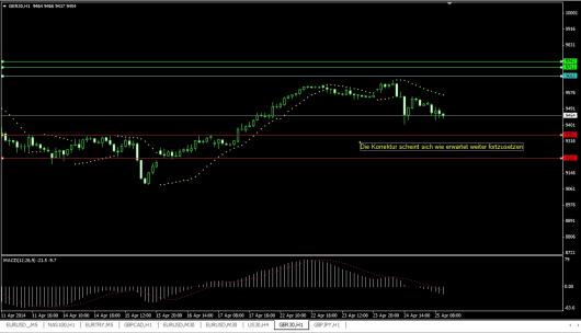 DAX Chart 25.04.2014