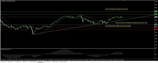 DAX Chart 30.04.2014