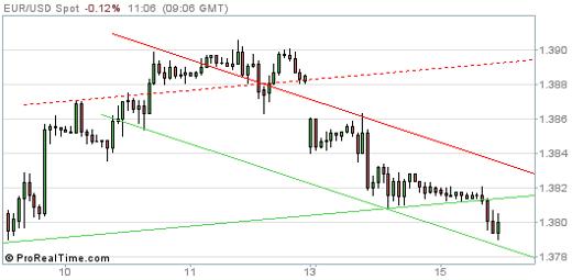 EUR/USD Chart 15.04.2014