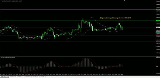 EUR/USD Chart 24.04.2014