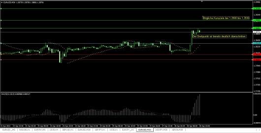 EUR/USD Chart 28.04.2014
