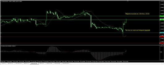 EUR/USD Chart 30.04.2014