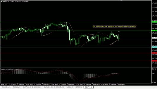 GBP/JPY Chart 25.04.2014